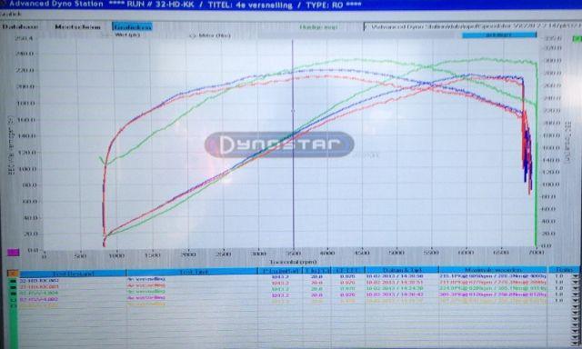 Dyno plots 2.0 vs 2.2 engine. (power @ wheels)