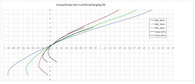Bumpsteer vx220 RA